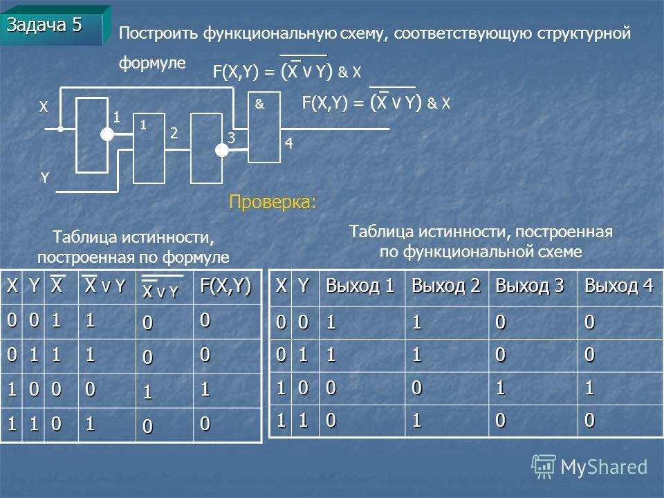 Задача 5 Построить функциональную схему, соответствующую структурной формуле F(X,Y) = ( X V Y ) & X XYX X V Y F(X,Y)001100 011100 100011 110100 Таблица истинности, построенная по формуле Таблица истинности, построенная по функциональной схемеXY Выход