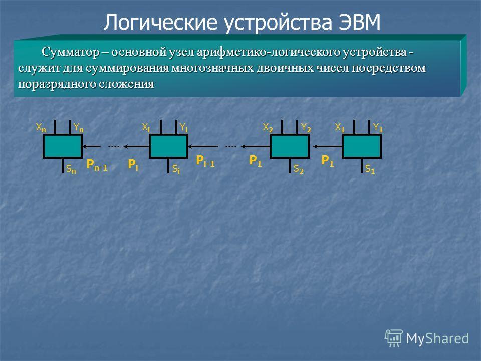 Логические устройства ЭВМ Сумматор – основной узел арифметико-логического устройства - служит для суммирования многозначных двоичных чисел посредством поразрядного сложения XnXn YnYn SnSn XiXi YiYi SiSi X2X2 Y2Y2 S2S2 X1X1 Y1Y1 S1S1 P1P1 P1P1 P i-1 P
