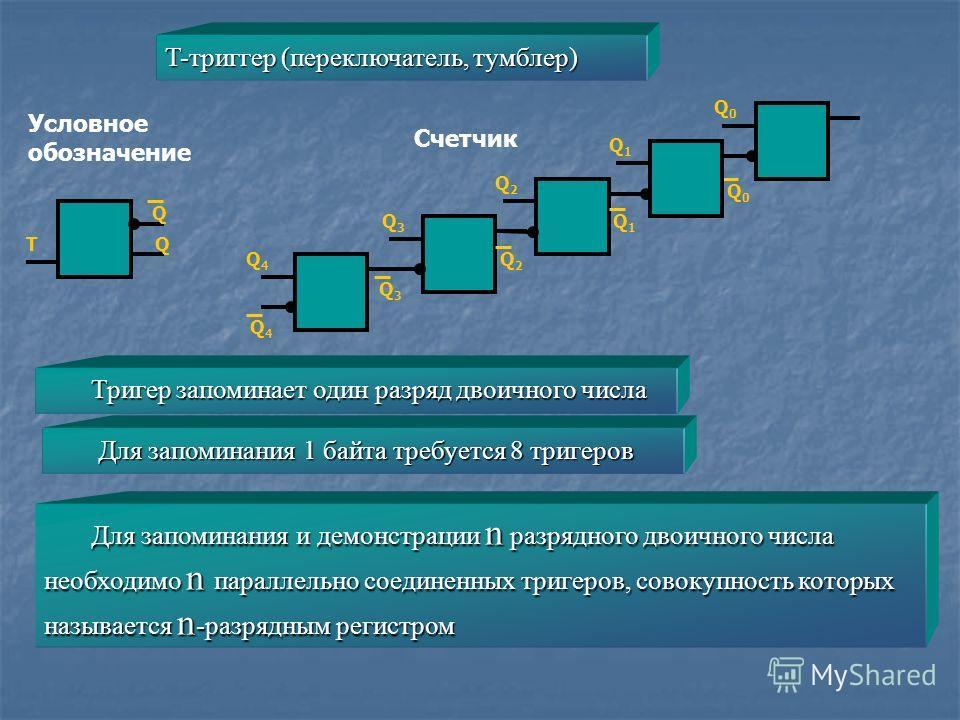 T-триггер (переключатель, тумблер) Условное обозначение Q0Q0 Q0Q0 Q1Q1 Q2Q2 Q3Q3 Q4Q4 Q1Q1 Q2Q2 Q3Q3 Q4Q4 TQ Q Счетчик Для запоминания и демонстрации n разрядного двоичного числа необходимо n параллельно соединенных тригеров, совокупность которых наз