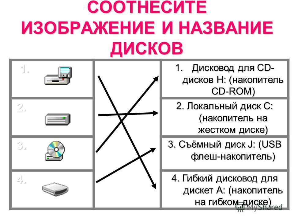 СООТНЕСИТЕ ИЗОБРАЖЕНИЕ И НАЗВАНИЕ ДИСКОВ 1. 1. 1.Дисковод для СD- дисков Н: (накопитель CD-ROM) 2. 2. 2. Локальный диск С: (накопитель на жестком диске) 3. 3. Съёмный диск J: (USB флеш-накопитель) 4. 4. Гибкий дисковод для дискет А: (накопитель на ги
