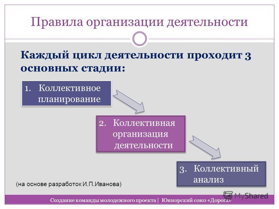 Правила организации деятельности Каждый цикл деятельности проходит 3 основных стадии: Создание команды молодежного проекта   Юниорский союз «Дорога» 1.Коллективное планирование 1.Коллективное планирование 2. Коллективная организация деятельности 2. К