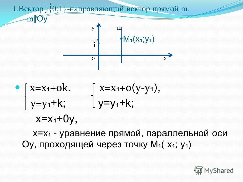 1.Вектор j{0;1}-направляющий вектор прямой m. m Oy M(x;y) x=x +0k. x=x +0(y-y ), y=y +k; y=y+k; x=x+0y, x=x - уравнение прямой, параллельной оси Оу, проходящей через точку М( х; у) y 0x m j