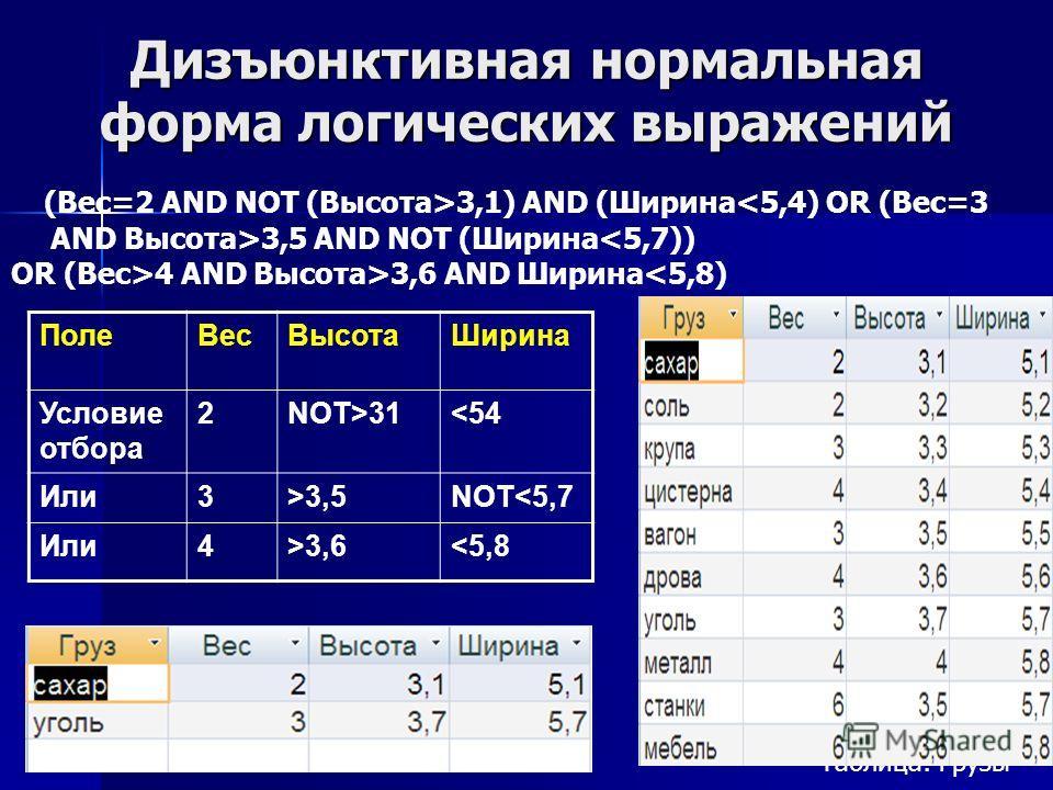 Дизъюнктивная нормальная форма логических выражений ПолеВесВысотаШирина Условие отбора 2NOT>313,5NOT3,63,1) AND (Ширина 3,5 AND NOT (Ширина4 AND Высота>3,6 AND Ширина