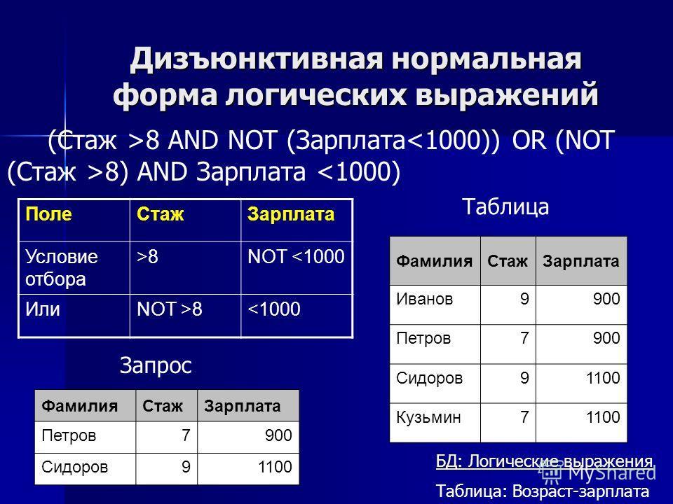 Дизъюнктивная нормальная форма логических выражений ПолеСтажЗарплата Условие отбора >8NOT 88 AND NOT (Зарплата 8) AND Зарплата