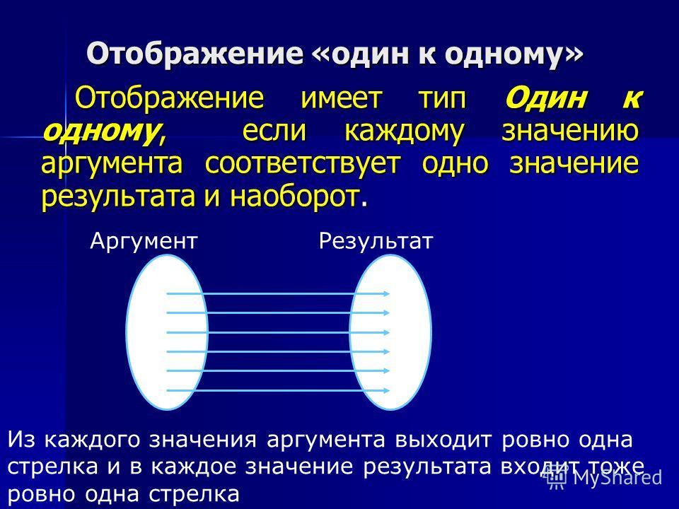 Отображение «один к одному» Отображение имеет тип Один к одному, если каждому значению аргумента соответствует одно значение результата и наоборот. Аргумент Результат Из каждого значения аргумента выходит ровно одна стрелка и в каждое значение резуль