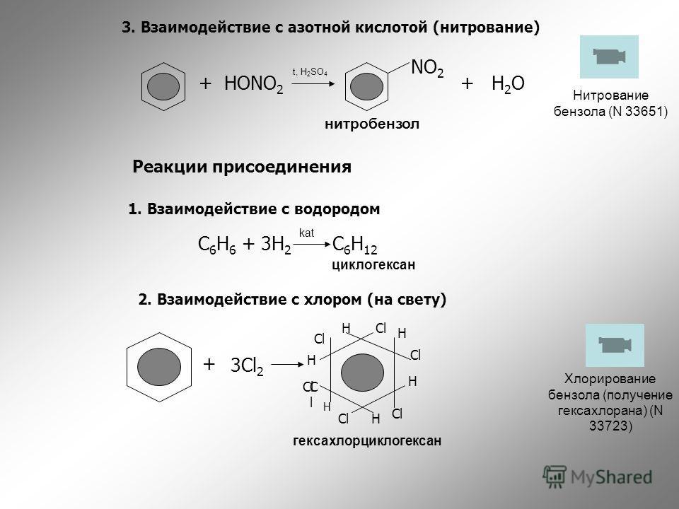 3. Взаимодействие с азотной кислотой (нитрование) +HONO 2 NO 2 +H2OH2O Реакции присоединения 1. Взаимодействие с водородом C 6 H 6 + 3H 2 C 6 H 12 2. Взаимодействие с хлором (на свету) + 3Cl 2 H Cl H H H ClCl H H t, H 2 SO 4 kat нитробензол циклогекс