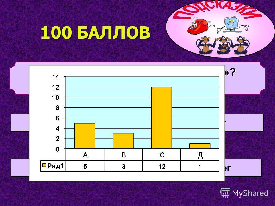 Как будет по-английски «ЦВЕТОК»? 3. a flower 1. a window 4. a picture 2. a friend 100 БАЛЛОВ