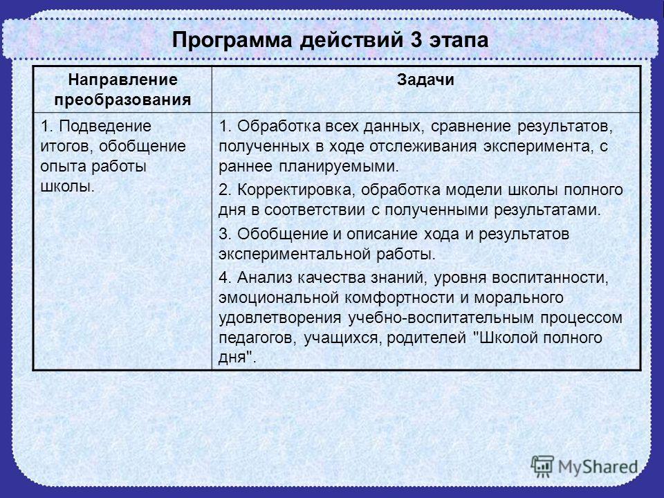 Программа действий 3 этапа Направление преобразования Задачи 1. Подведение итогов, обобщение опыта работы школы. 1. Обработка всех данных, сравнение результатов, полученных в ходе отслеживания эксперимента, с раннее планируемыми. 2. Корректировка, об