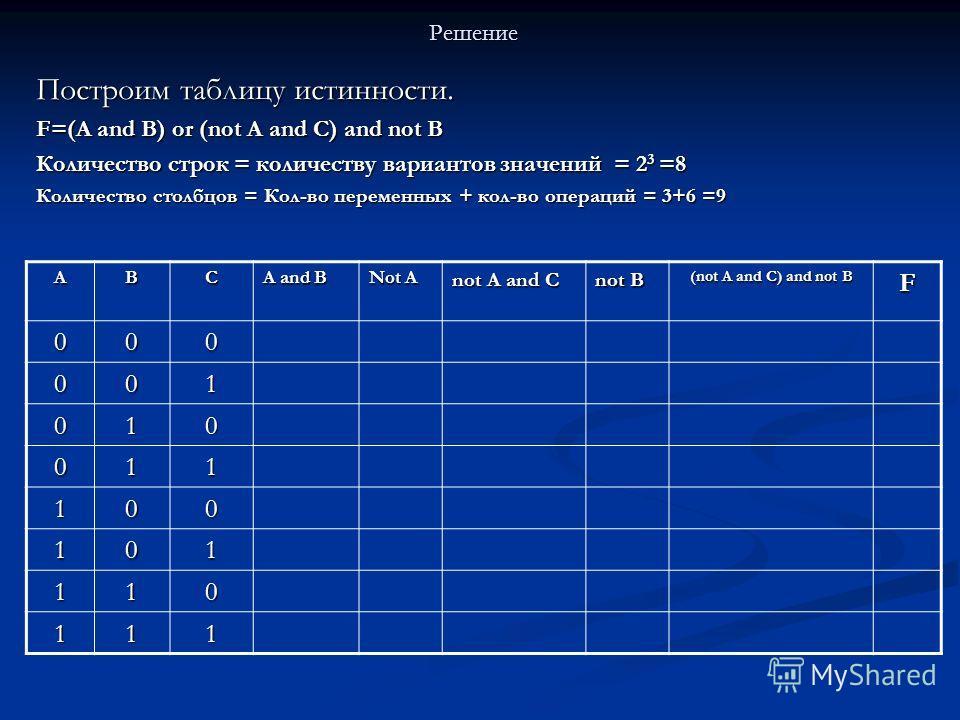 Решение Построим таблицу истинности. F=(A and В) or (not A and C) and not B Количество строк = количеству вариантов значений = 2 3 =8 Количество столбцов = Кол-во переменных + кол-во операций = 3+6 =9 АВС А and В Not A not A and C not B (not A and C)