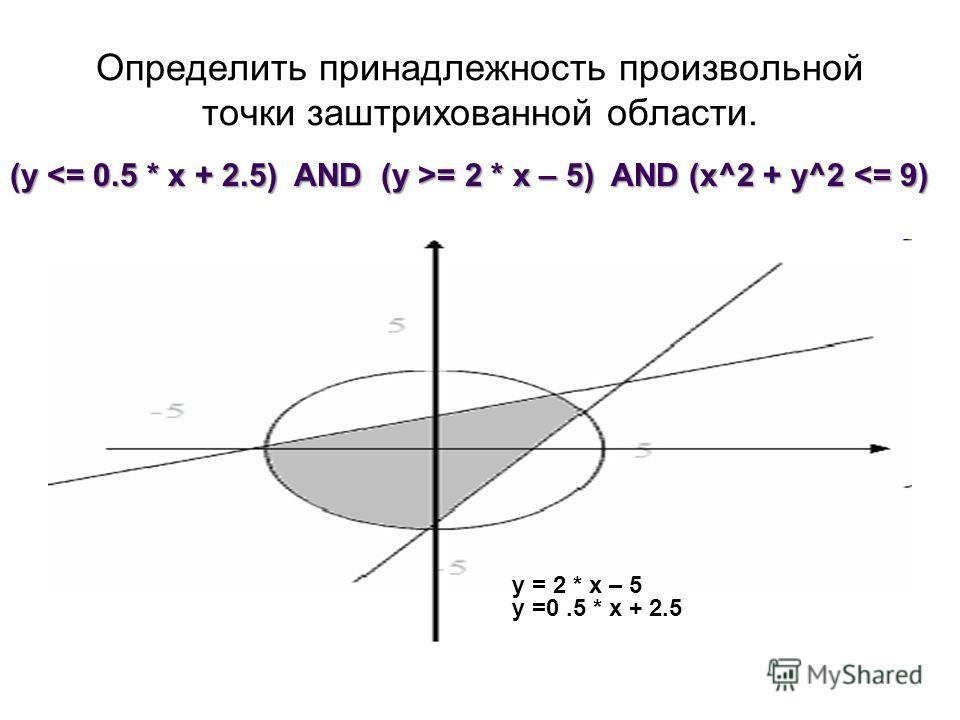 Определить принадлежность произвольной точки заштрихованной области. (y = 2 * x – 5) AND (x^2 + y^2 = 2 * x – 5) AND (x^2 + y^2