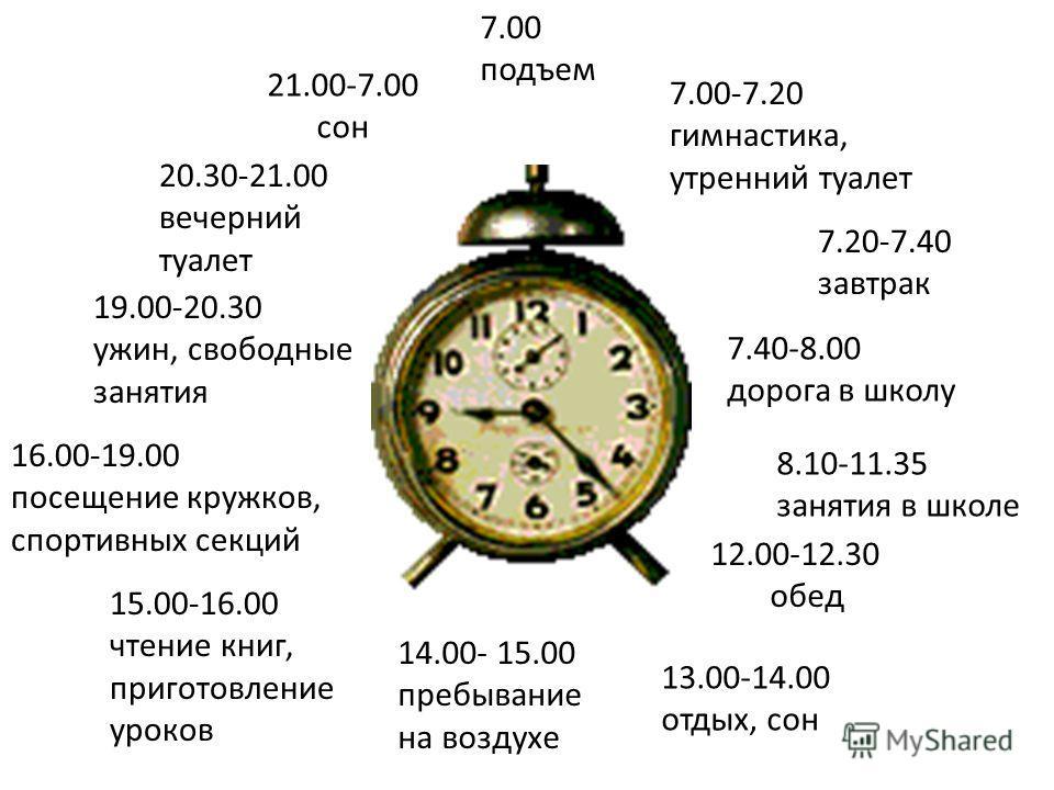 7.00 подъем 7.00-7.20 гимнастика, утренний туалет 7.20-7.40 завтрак 7.40-8.00 дорога в школу 8.10-11.35 занятия в школе 12.00-12.30 обед 13.00-14.00 отдых, сон 14.00- 15.00 пребывание на воздухе 15.00-16.00 чтение книг, приготовление уроков 16.00-19.
