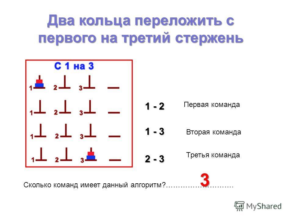 Два кольца переложить с первого на третий стержень Сколько команд имеет данный алгоритм?………………………. 1 - 2 1 - 3 2 - 3 3 Первая команда Вторая команда Третья команда