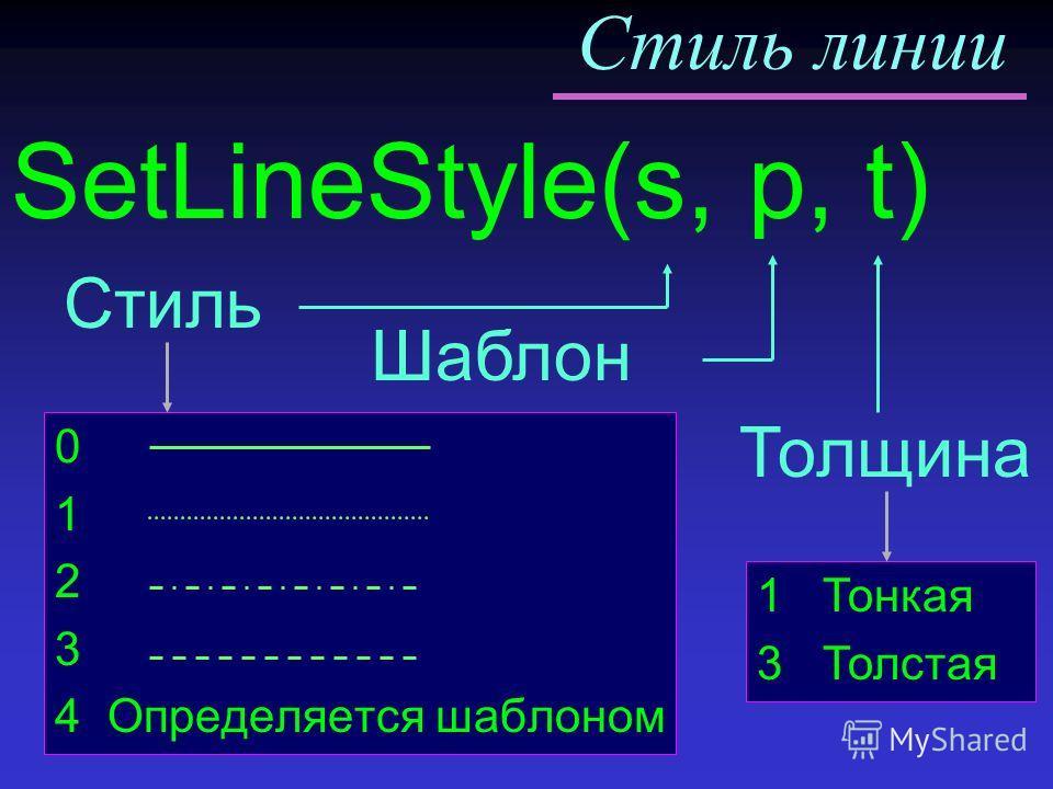 Стиль линии 0 1 2 3 4 Определяется шаблоном Шаблон SetLineStyle(s, p, t) Стиль Толщина 1 Тонкая 3 Толстая