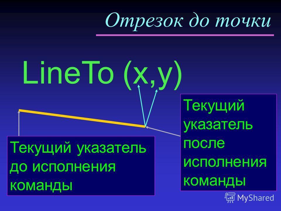 Отрезок до точки LineTo (x,y) Текущий указатель до исполнения команды Текущий указатель после исполнения команды