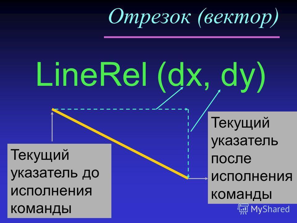 Отрезок (вектор) LineRel (dx, dy) Текущий указатель до исполнения команды Текущий указатель после исполнения команды