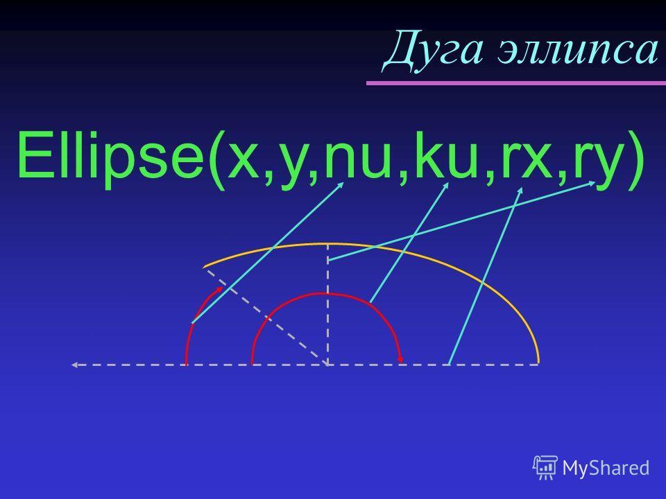 Дуга эллипса Ellipse(x,y,nu,ku,rx,ry) Rx