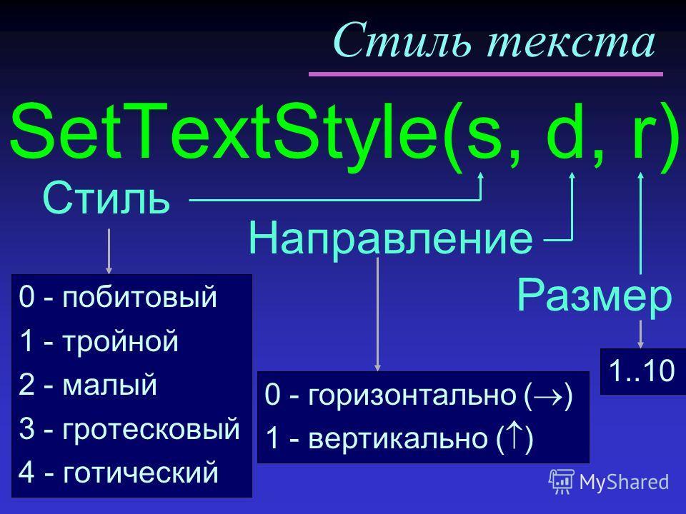Стиль текста Направление SetTextStyle(s, d, r) Стиль Размер 0 - побитовый 1 - тройной 2 - малый 3 - гротесковый 4- готический 0 - горизонтально ( ) 1 - вертикально ( ) 1..10