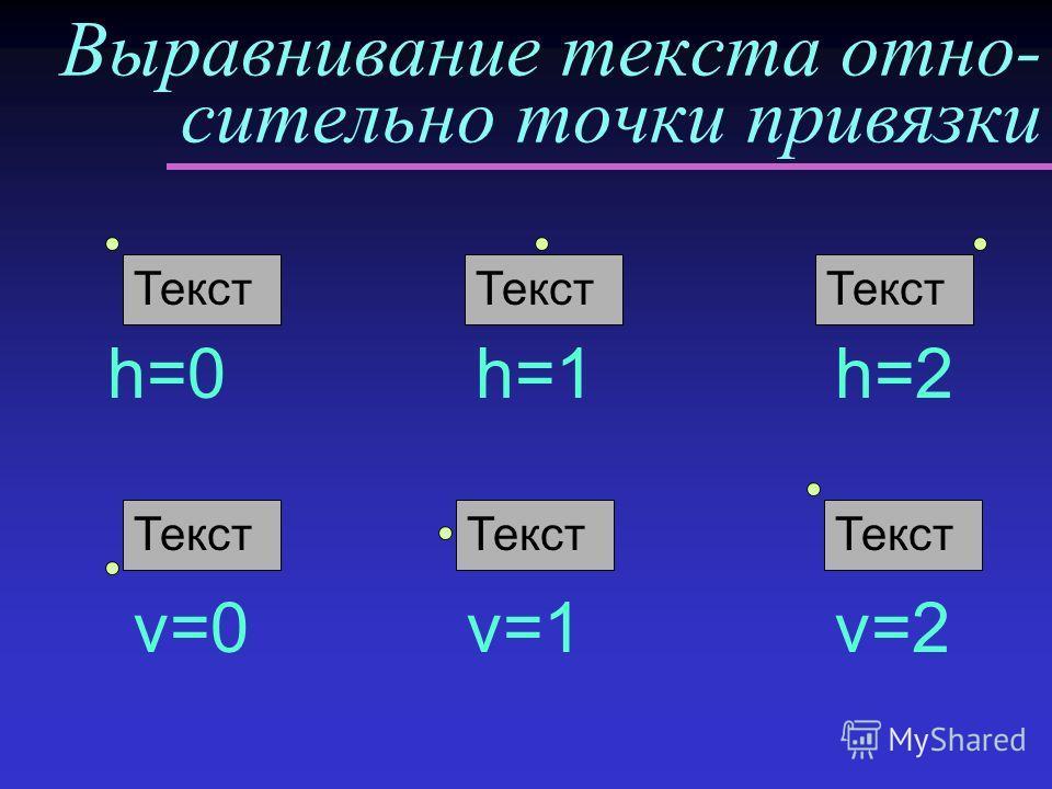Выравнивание текста отно- сительно точки привязки Текст h=0h=2h=1 Текст v=0 Текст v=1 Текст v=2