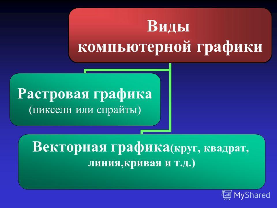 Виды компьютерной графики Растровая графика (пиксели или спрайты) Векторная графика(круг, квадрат, линия,кривая и т.д.)