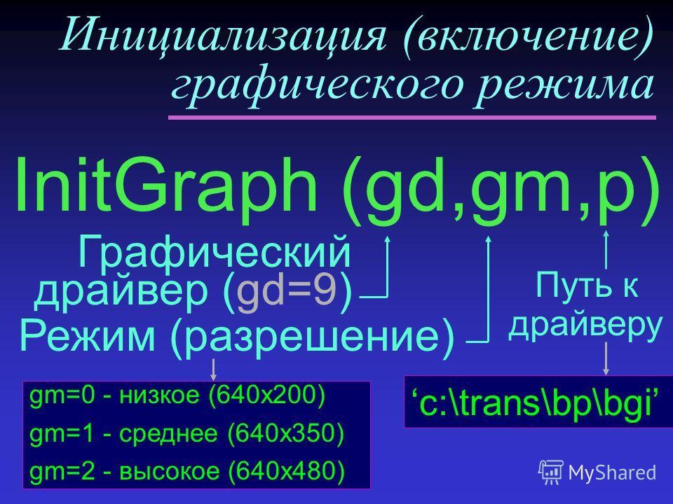 Инициализация (включение) графического режима Путь к драйверу InitGraph (gd,gm,p) Графический драйвер (gd=9) y Режим (разрешение) c:\trans\bp\bgi gm=0 - низкое (640x200) gm=1 - среднее (640x350) gm=2 - высокое (640x480)