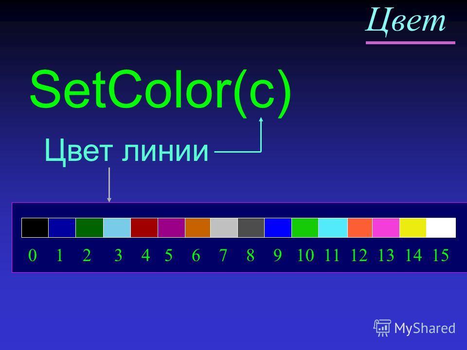 Цвет SetColor(c) Цвет линии 0 1 2 3 4 5 6 7 8 9 10 11 12 13 14 15