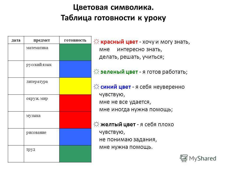 Цветовая символика. Таблица готовности к уроку датапредметготовность математика русский язык литература окруж. мир музыка рисование труд красный цвет - хочу и могу знать, мне интересно знать, делать, решать, учиться; зеленый цвет - я готов работать;