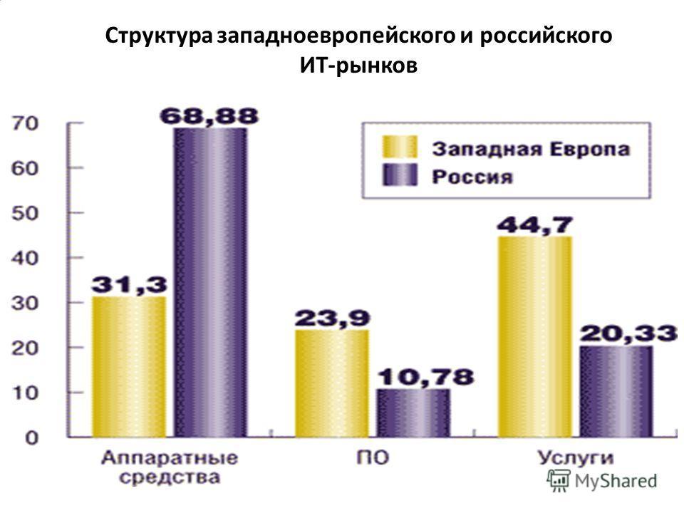 Структура западноевропейского и российского ИТ-рынков