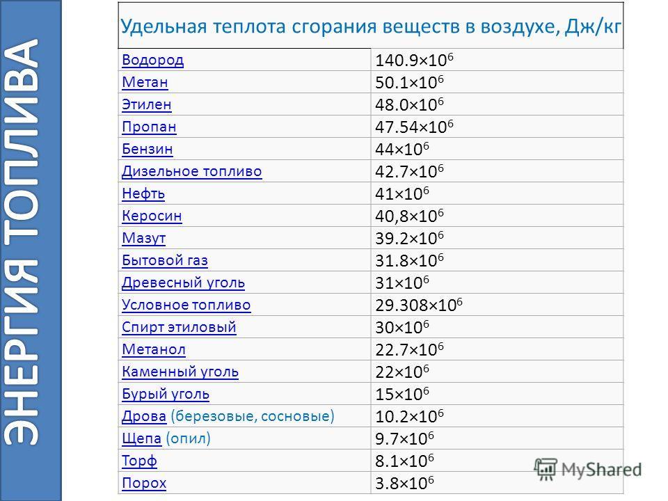 Удельная теплота сгорания веществ в воздухе, Дж/кг Водород 140.9×10 6 Метан 50.1×10 6 Этилен 48.0×10 6 Пропан 47.54×10 6 Бензин 44×10 6 Дизельное топливо 42.7×10 6 Нефть 41×10 6 Керосин 40,8×10 6 Мазут 39.2×10 6 Бытовой газ 31.8×10 6 Древесный уголь