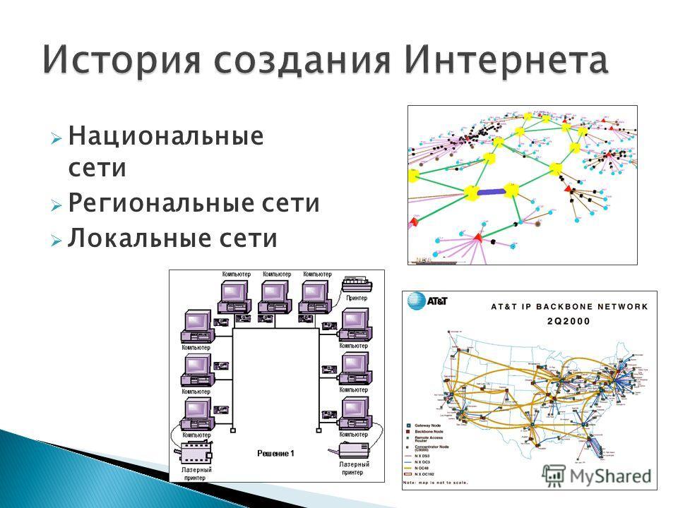 Национальные сети Региональные сети Локальные сети