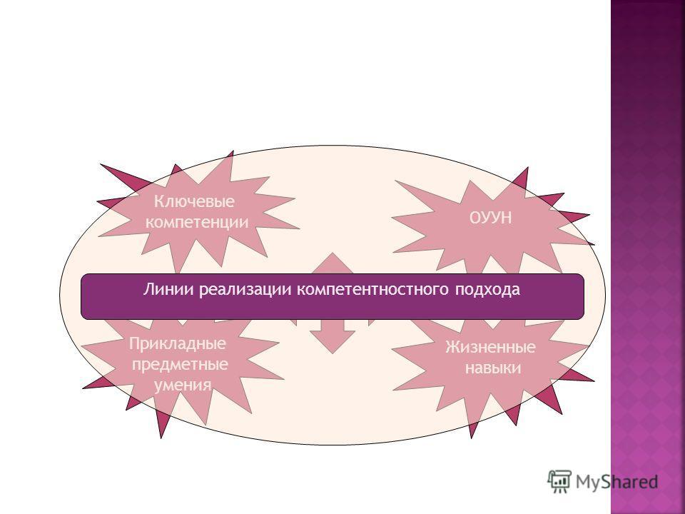 Ключевые компетенции ОУУН Жизненные навыки Прикладные предметные умения Линии реализации компетентностного подхода