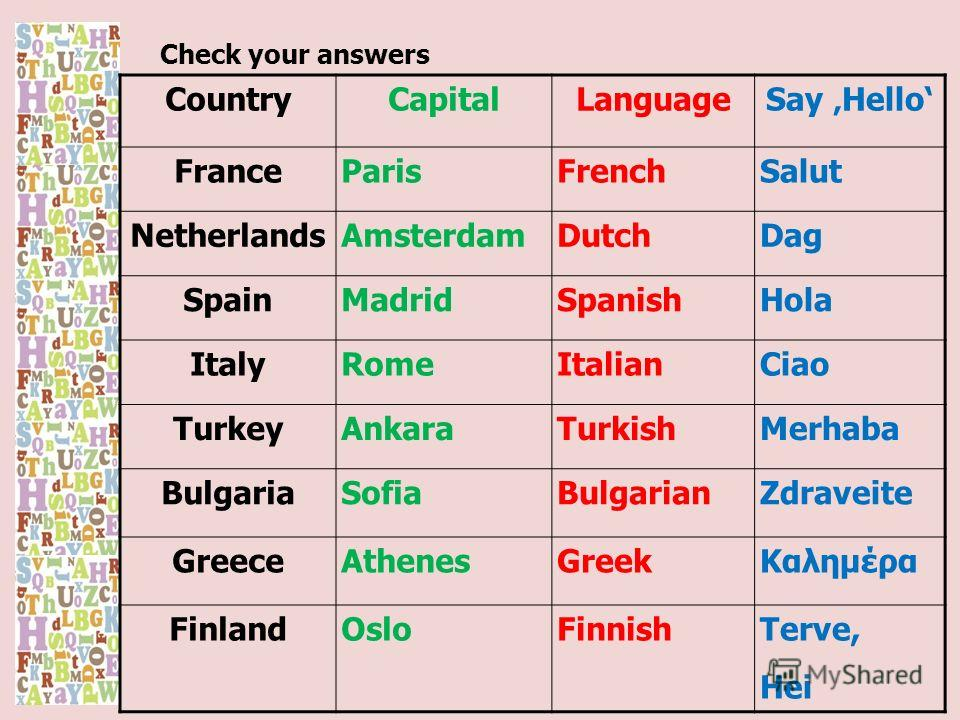 Check your answers CountryCapitalLanguageSay Hello FranceParisFrenchSalut NetherlandsAmsterdamDutchDag SpainMadridSpanishHola ItalyRomeItalianCiao TurkeyAnkaraTurkishMerhaba BulgariaSofiaBulgarianZdraveite GreeceAthenesGreekKαλημέρα FinlandOsloFinnis