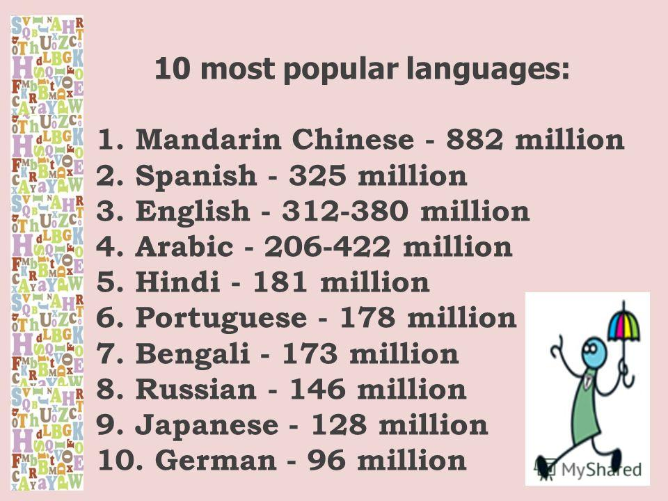 10 most popular languages: 1. Mandarin Chinese - 882 million 2. Spanish - 325 million 3. English - 312-380 million 4. Arabic - 206-422 million 5. Hindi - 181 million 6. Portuguese - 178 million 7. Bengali - 173 million 8. Russian - 146 million 9. Jap