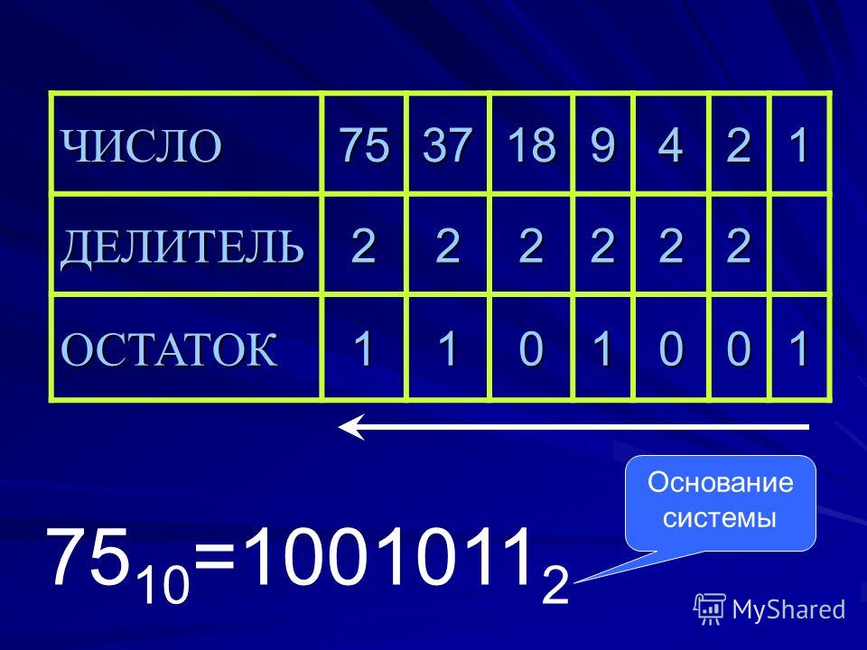 75 10 =1001011 2 ЧИСЛО7537189421 ДЕЛИТЕЛЬ222222 ОСТАТОК1101001 Основание системы