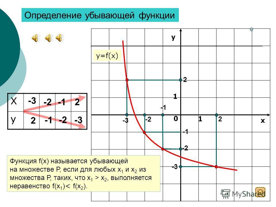 Содержание Определение возрастающей функции Определение убывающей функции Признак возрастания функции Признак убывания функции Как определить промежутки убывания и возрастания функции Как определить промежутки убывания и возрастания функции Закрыть