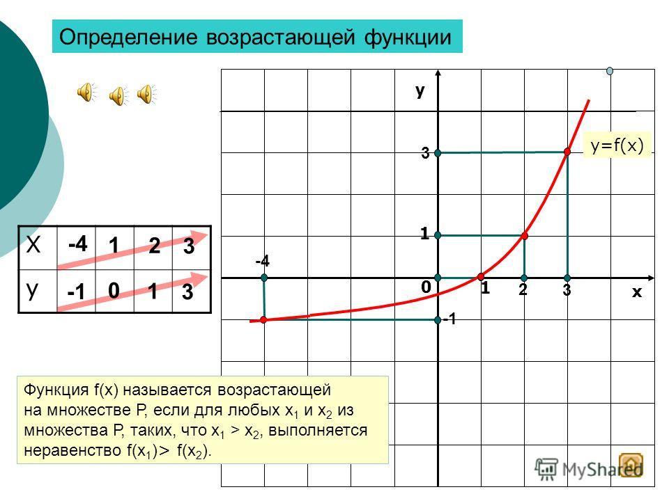 у х 0 1 1 Х у 2 -3 -3 2 -2 -2 -3 2 -3 2 Функция f(x) называется убывающей на множестве Р, если для любых х 1 и х 2 из множества Р, таких, что х 1 > х 2, выполняется неравенство f(x 1 ) < f(x 2 ). Определение убывающей функции -2 y=f(x)
