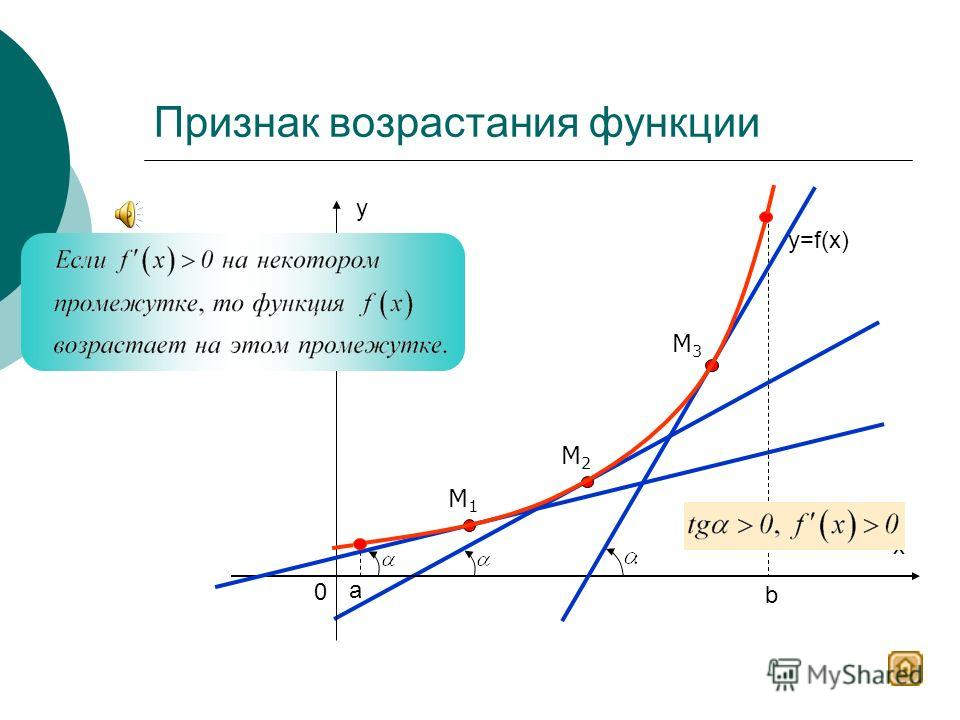 у х 0 1 1 Х у -4 1 0 1 3 2 3 3 3 Определение возрастающей функции 2 y=f(x) Функция f(x) называется возрастающей на множестве Р, если для любых х 1 и х 2 из множества Р, таких, что х 1 > х 2, выполняется неравенство f(x 1 ) > f(x 2 ).