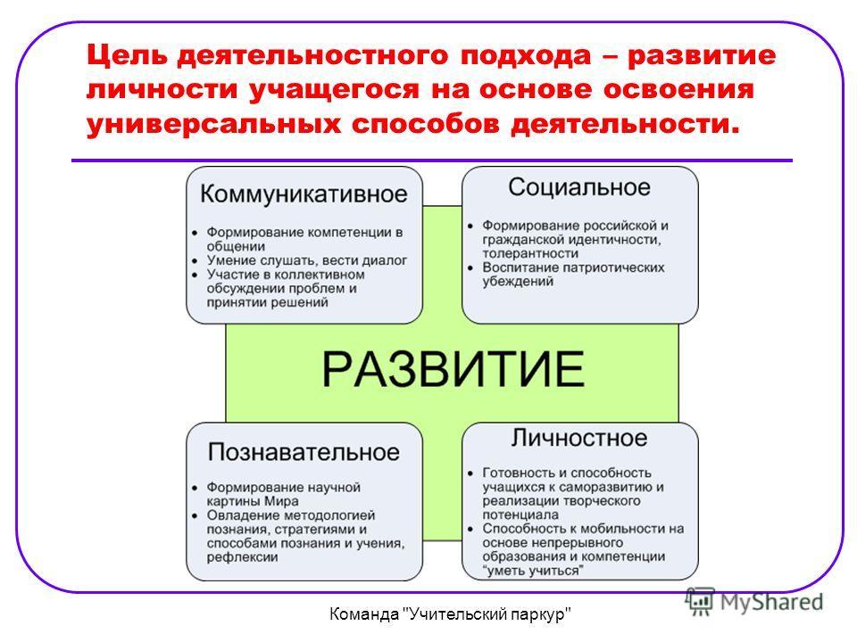 Цель деятельностного подхода – развитие личности учащегося на основе освоения универсальных способов деятельности. Команда Учительский паркур