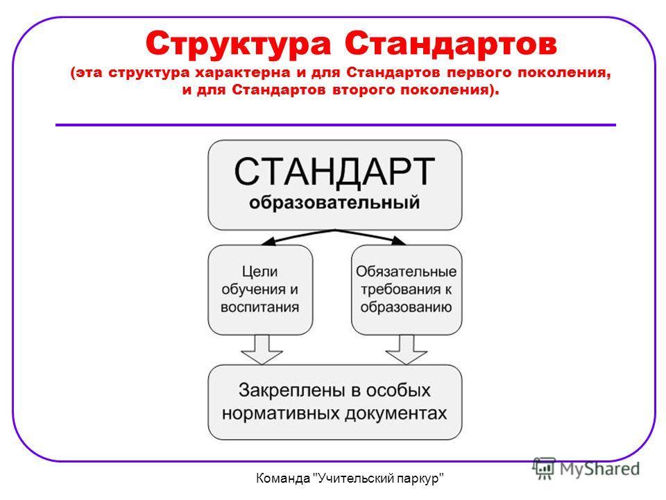 Структура Стандартов (эта структура характерна и для Стандартов первого поколения, и для Стандартов второго поколения). Команда Учительский паркур