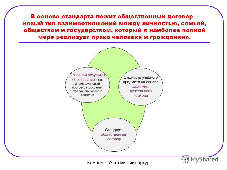 В основе стандарта лежит общественный договор - новый тип взаимоотношений между личностью, семьей, обществом и государством, который в наиболее полной мере реализует права человека и гражданина. Команда Учительский паркур