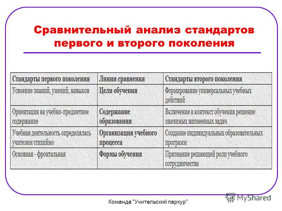 Сравнительный анализ стандартов первого и второго поколения Команда Учительский паркур