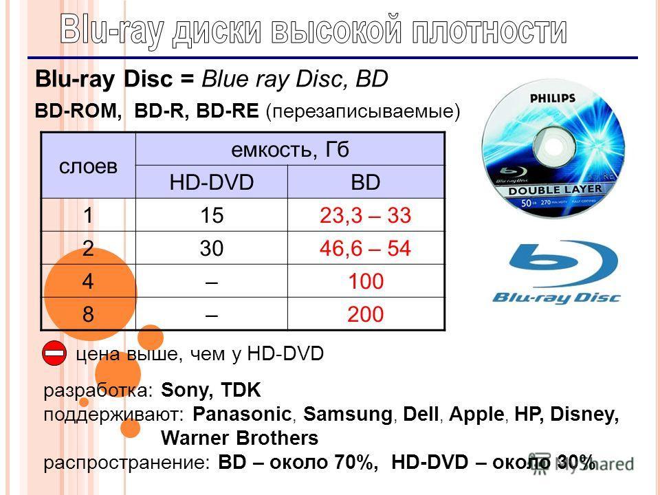 10 Blu-ray Disc = Blue ray Disc, BD BD-ROM, BD-R, BD-RE (перезаписываемые) разработка: Sony, TDK поддерживают: Panasonic, Samsung, Dell, Apple, HP, Disney, Warner Brothers распространение: BD – около 70%, HD-DVD – около 30% слоев емкость, Гб HD-DVDBD
