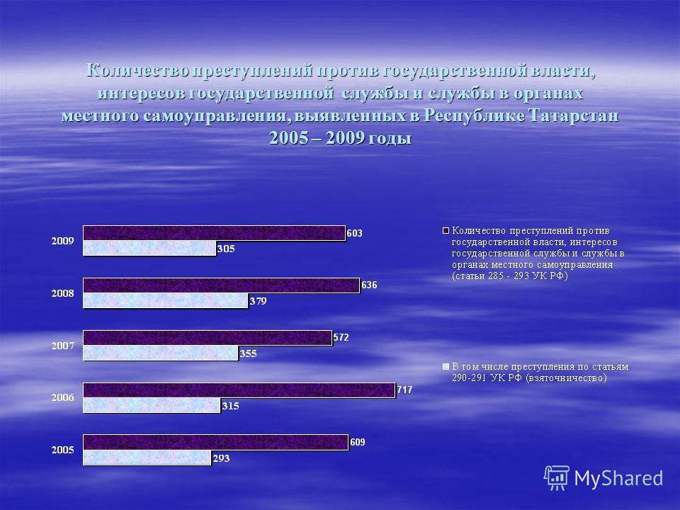 Количество преступлений против государственной власти, интересов государственной службы и службы в органах местного самоуправления, выявленных в Республике Татарстан 2005 – 2009 годы