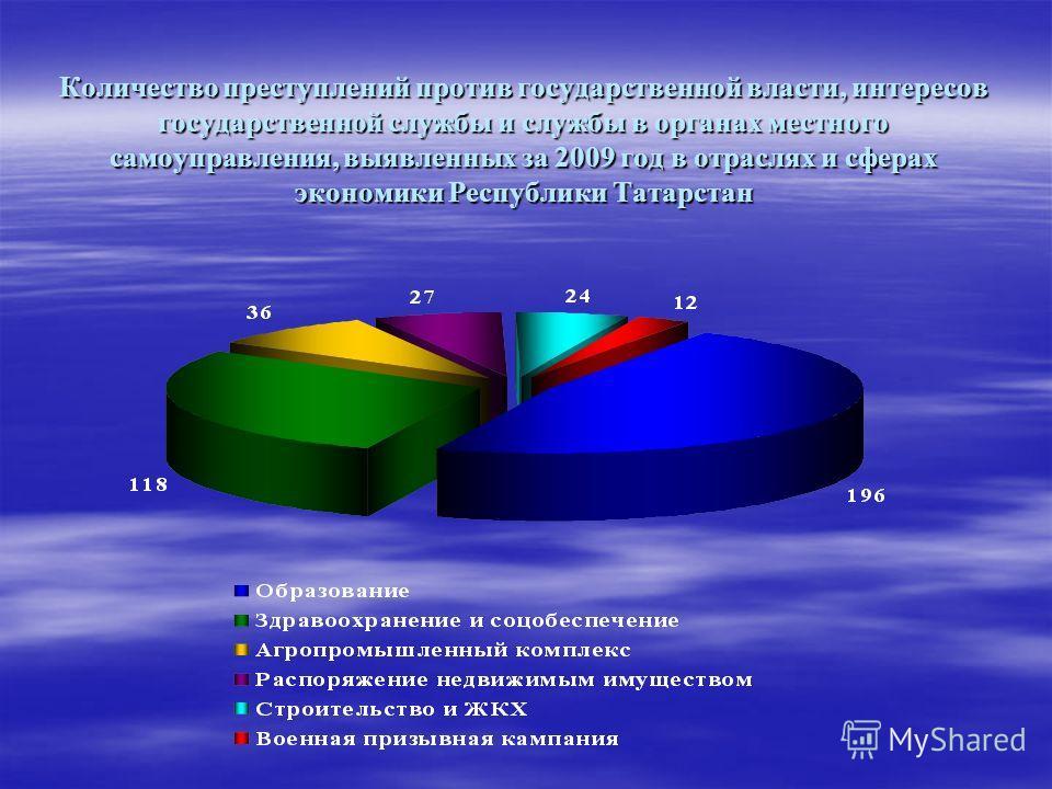 Количество преступлений против государственной власти, интересов государственной службы и службы в органах местного самоуправления, выявленных за 2009 год в отраслях и сферах экономики Республики Татарстан