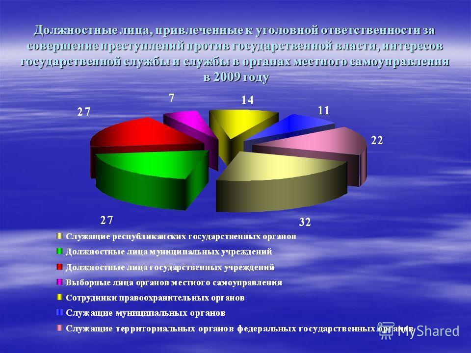 Должностные лица, привлеченные к уголовной ответственности за совершение преступлений против государственной власти, интересов государственной службы и службы в органах местного самоуправления в 2009 году