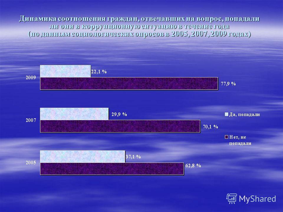 Динамика соотношения граждан, отвечавших на вопрос, попадали ли они в коррупционную ситуацию в течение года (по данным социологических опросов в 2005, 2007, 2009 годах) Динамика соотношения граждан, отвечавших на вопрос, попадали ли они в коррупционн