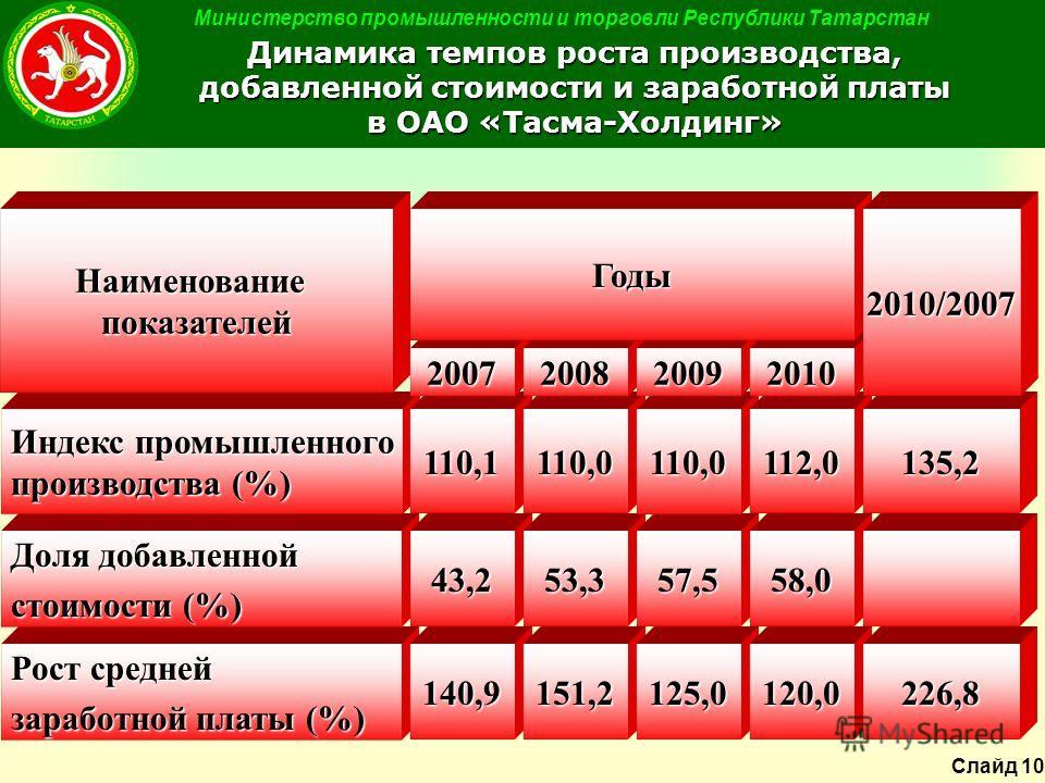 Министерство промышленности и торговли Республики Татарстан Динамика темпов роста производства, добавленной стоимости и заработной платы в ОАО «Тасма-Холдинг» Рост средней заработной платы (%) 140,9151,2 Доля добавленной стоимости (%) 43,253,3 Индекс
