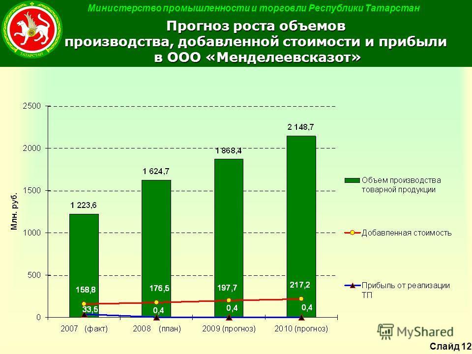 Министерство промышленности и торговли Республики Татарстан Прогноз роста объемов производства, добавленной стоимости и прибыли в ООО «Менделеевсказот» Слайд 12