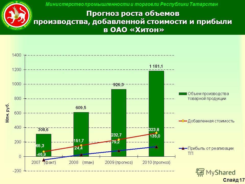 Министерство промышленности и торговли Республики Татарстан Прогноз роста объемов производства, добавленной стоимости и прибыли в ОАО «Хитон» Слайд 17