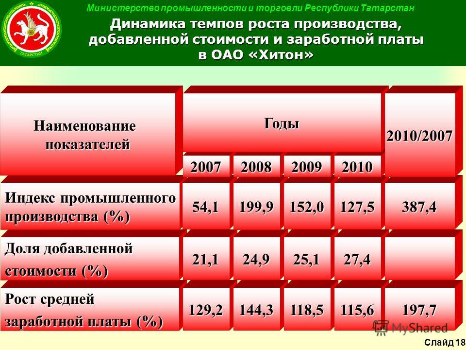 Министерство промышленности и торговли Республики Татарстан Динамика темпов роста производства, добавленной стоимости и заработной платы в ОАО «Хитон» Рост средней заработной платы (%) 129,2144,3 Доля добавленной стоимости (%) 21,124,9 Индекс промышл
