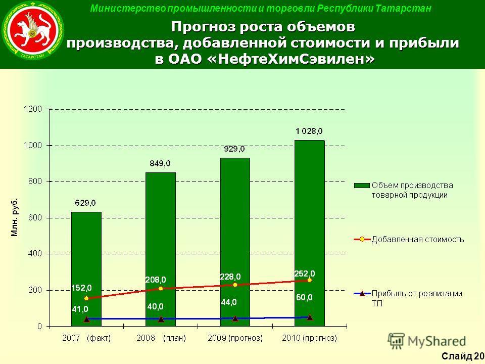 Министерство промышленности и торговли Республики Татарстан Прогноз роста объемов производства, добавленной стоимости и прибыли в ОАО «НефтеХимСэвилен» Слайд 20